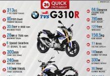 TVS - BMW G310R Hakkında 34 Bilgi