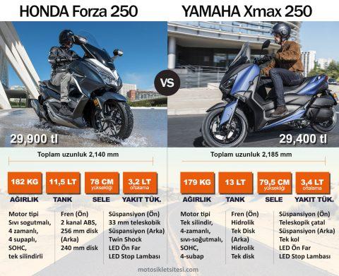 Honda Forza 250 vs. Yamaha X-max 250