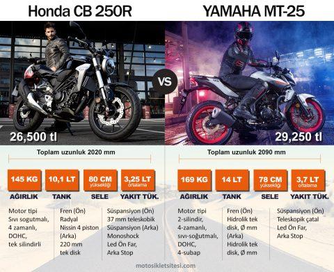 Honda CB 250R vs. YAMAHA MT-25